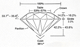 Ideal Cut Proportions
